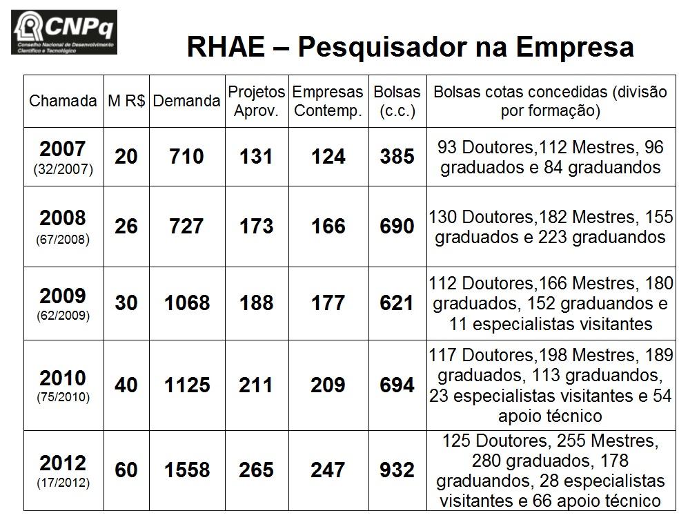 numeros-rhae